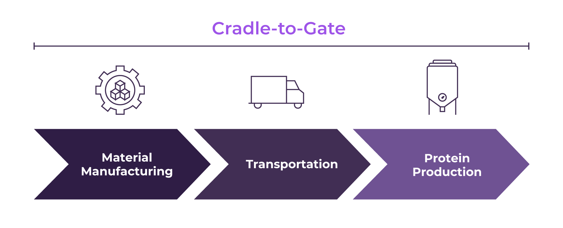 Cradle to Gate includes raw material extraction and manufacturing, transportation, and production methods
