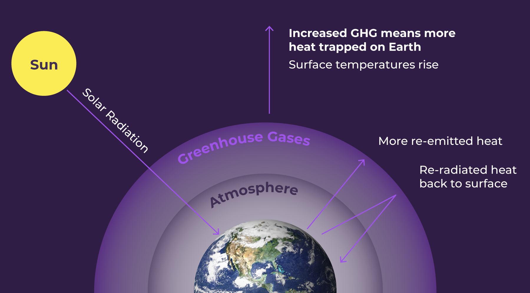 Increased greenhouse gas emissions mean more heat trapped on Earth