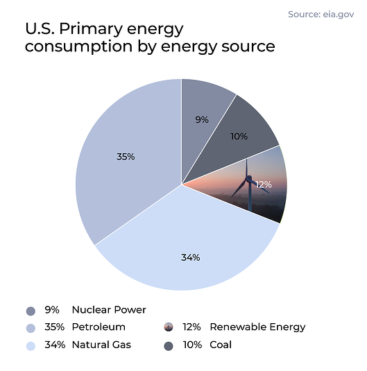 PD-LCA-Inforgraphics-Article-Energy-Source