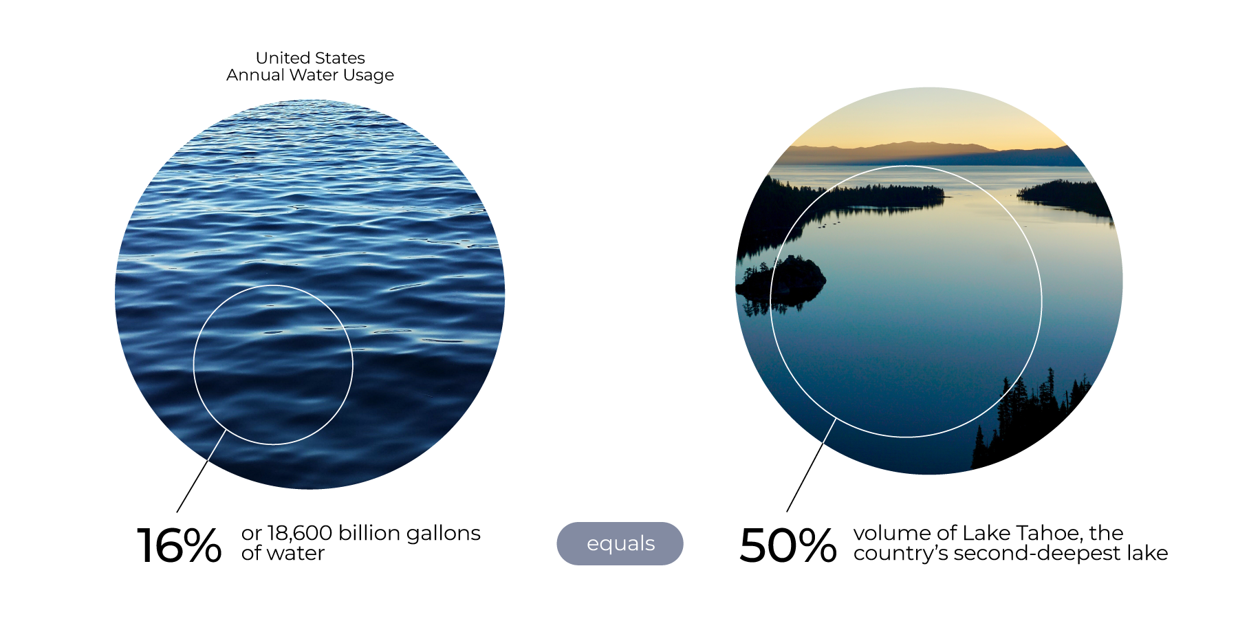 PD-LCA-Inforgraphics-Article-Water